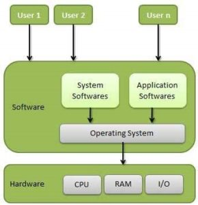 sybsc cs operating system